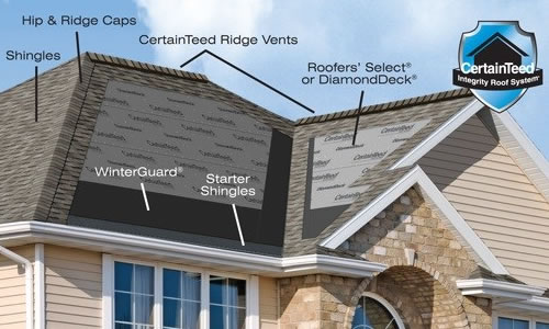 River Valley Roofers, LLC Images